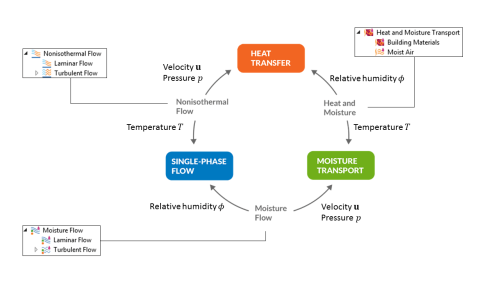 small resolution of a diagram showing the connection of three multiphysics couplings in the heat transfer module