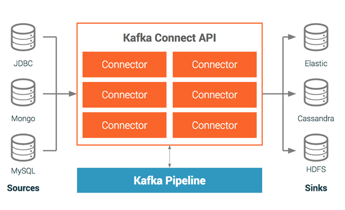 Kafka Connect Connectors