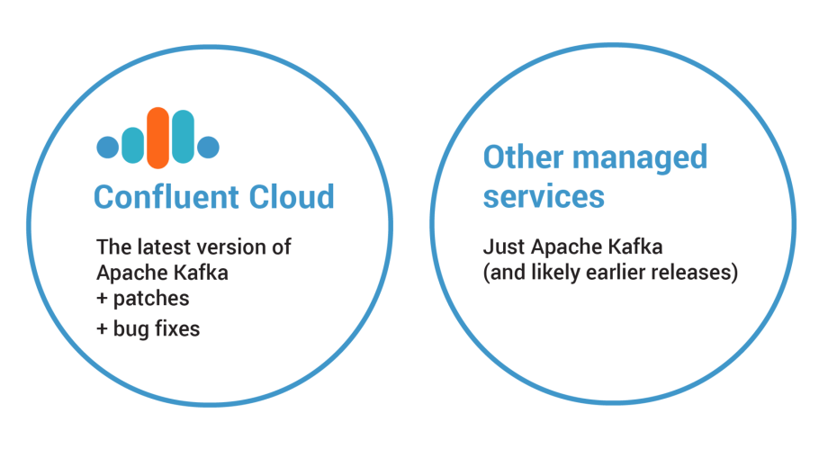 Confluent Cloud vs. Other Managed Services
