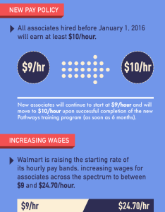 Pay changes for walmart associates infographic also more than one million   receive raises as part rh news