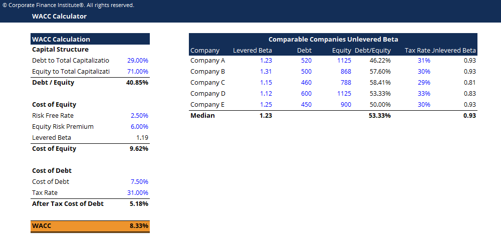 WACC Calculator - Download Free Excel Template