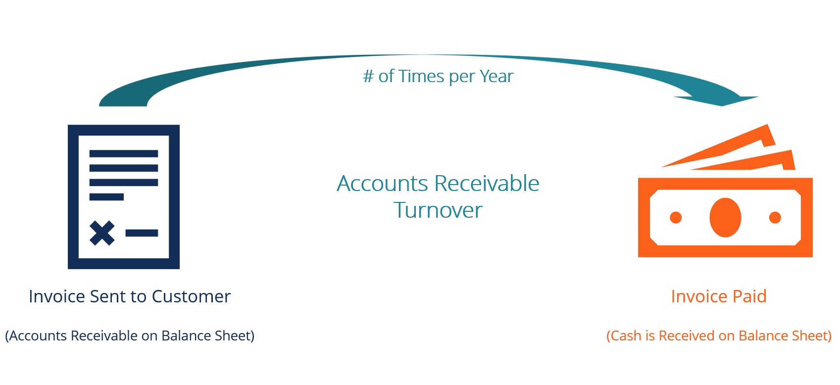hight resolution of accounts receivable turnover ratio diagram