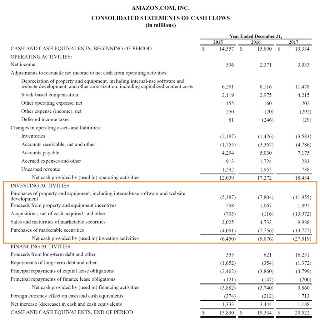 Cash Flows From Investing Activities Accounting