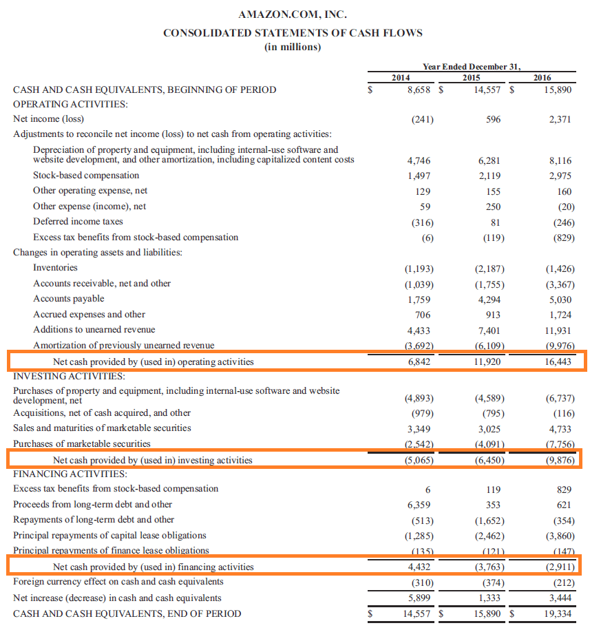 Amazon's Cash Flow Statement Example