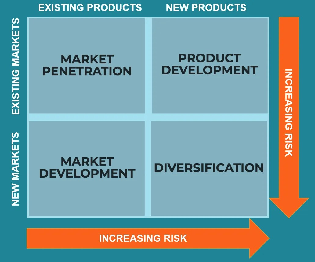 Ansoff Product Market Matrix For Airline Industry