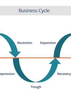 Business cycle diagram also the different stages of  rh corporatefinanceinstitute