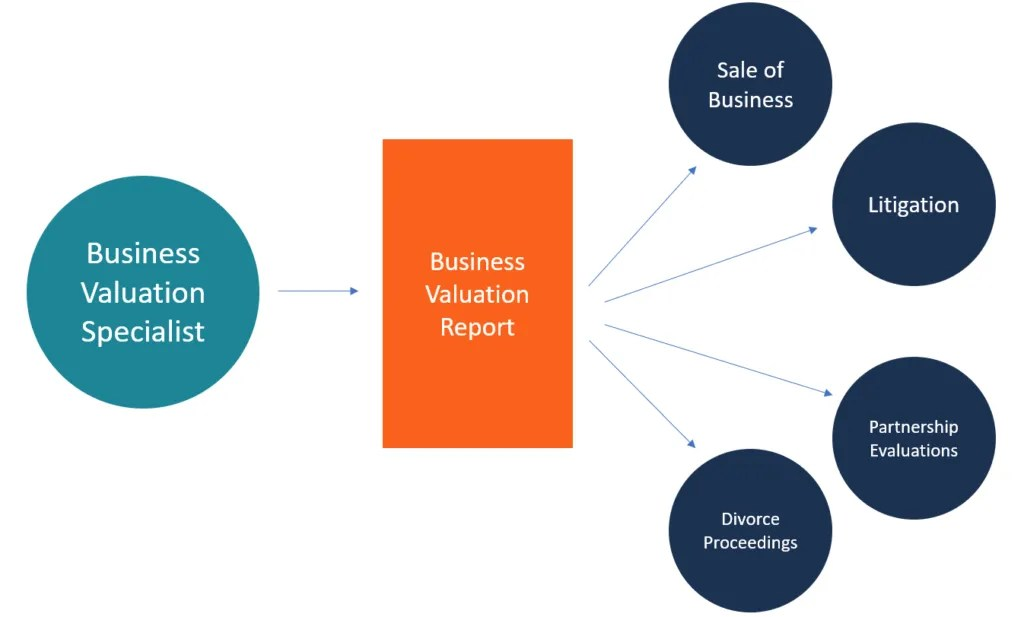 Business Valuation Report Business Valuation Report Business