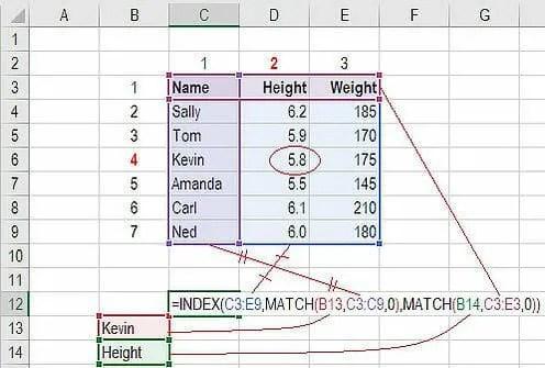 Advanced Excel Formulas - 10 Formulas You Must Know!