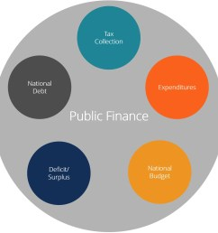 public finance diagram [ 1595 x 1583 Pixel ]