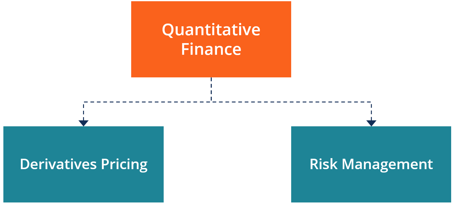 hight resolution of quantitative finance diagram