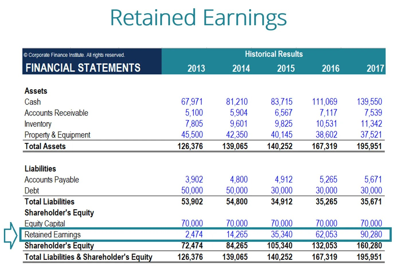 What Are Retained Earnings