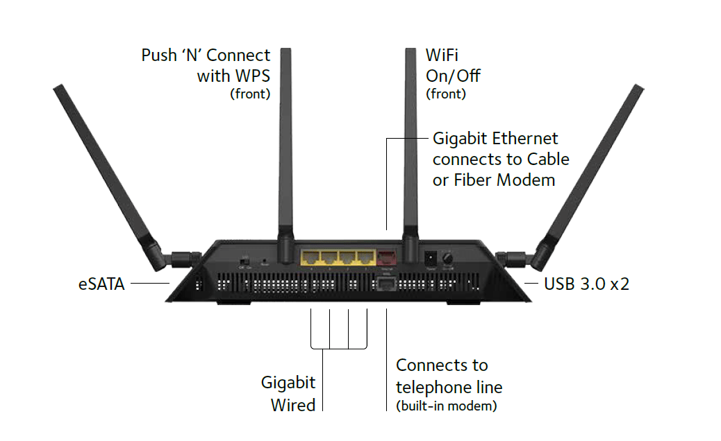 Netgear D7800 Nighthawk X4S AC2600 Dual Band Wireless