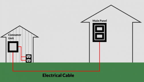 Shed Wiring In Addition Shed Electrical Wiring Diagram Further Shed