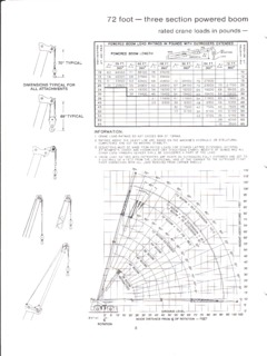 Rough Terrain Cranes P&H CENTURY 122 Specifications