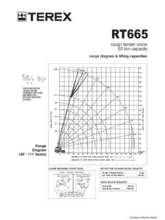 Terex RT 665 Specifications CraneMarket