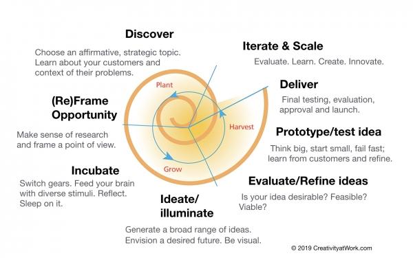 CAW design-innovation-protocol2019.jpg
