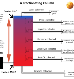fractionating column how fuels and substances are made by fractional distillation what is gas [ 1890 x 1417 Pixel ]