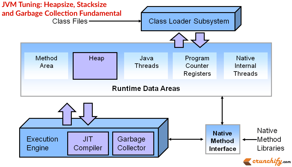 stack diagram virtual environment wall light wiring uk jvm tuning heapsize stacksize and garbage collection fundamental heap size