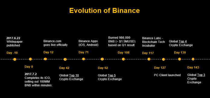 A brief history of the breakneck speed at which Binance has achieved dominance in the crypto exchange market.