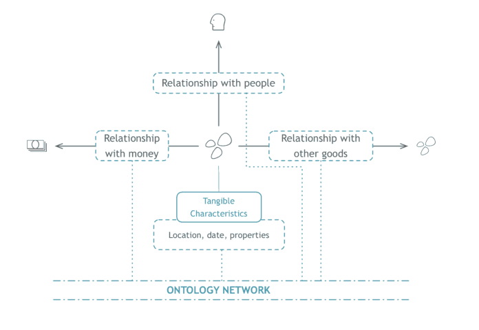 Ontology's proposed multi-source identity system for objects.