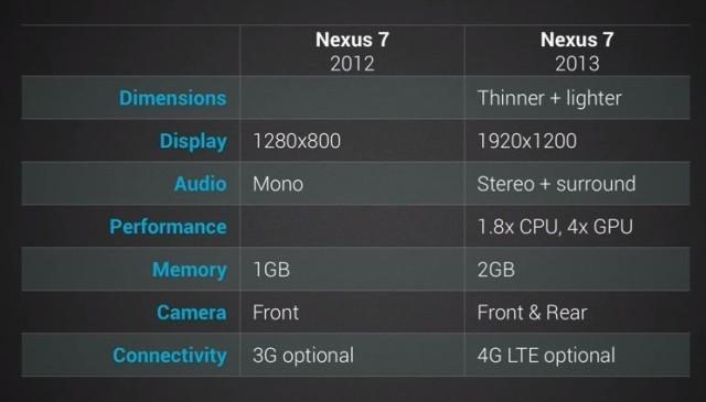 nexus7vsold