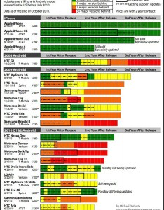 This incredible chart shows how screwed android is and ios gets it right also rh cultofmac