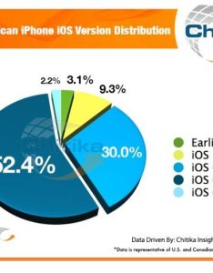 After two weeks ios accounts for over half of all web traffic chart also rh cultofmac
