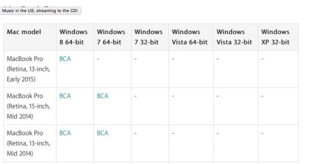 Boot Camp just got a little worse on the latest MacBook Pros. Screenshot: Cult of Mac