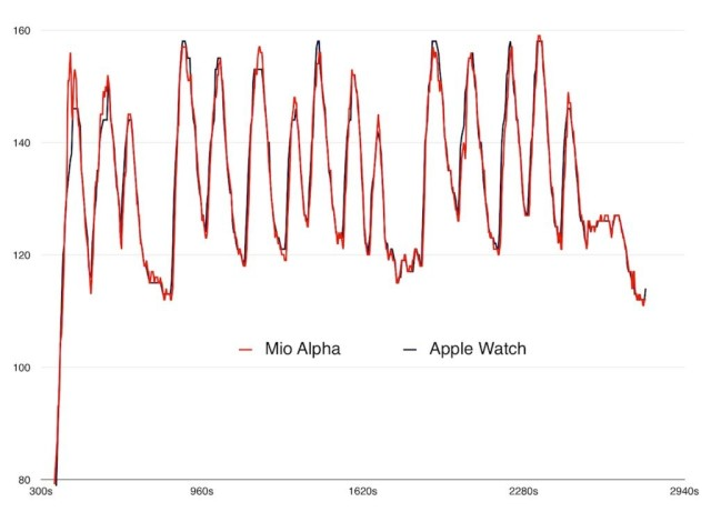 apple-watch-vs-mio-alpha