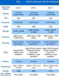 Ipad comparison chart specs compared also vs pro which is right for you rh cultofmac
