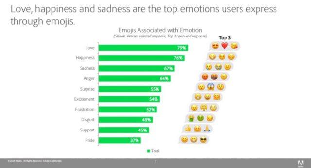 Emotions expressed with emoji