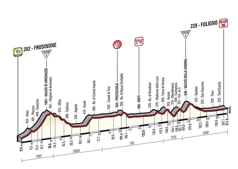 Giro 2014: Stage 7 contains 2 tough cols