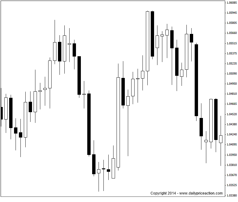 Japanese Candlestick Charting: The Ultimate Guide