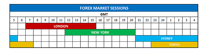 forex market hours and