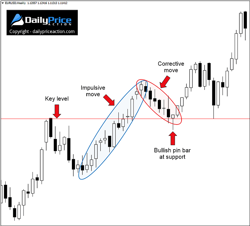 3 Crazy Simple Ways to Trade Impulsive and Corrective Waves