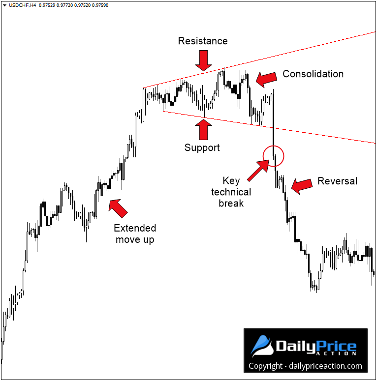 Trading the Broadening Wedge: Your Start to Profit Guide