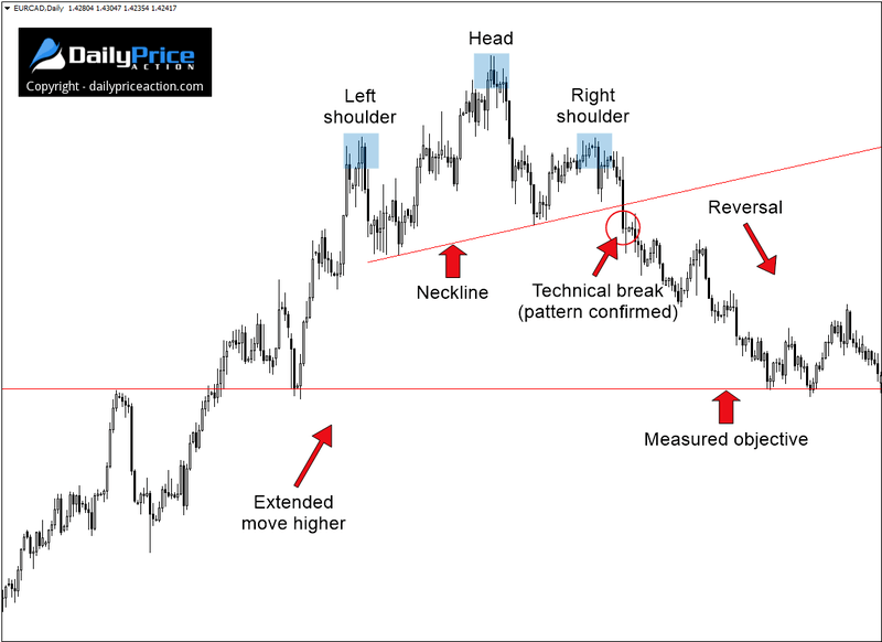 Head and Shoulders Chart Pattern: The Definitive Guide