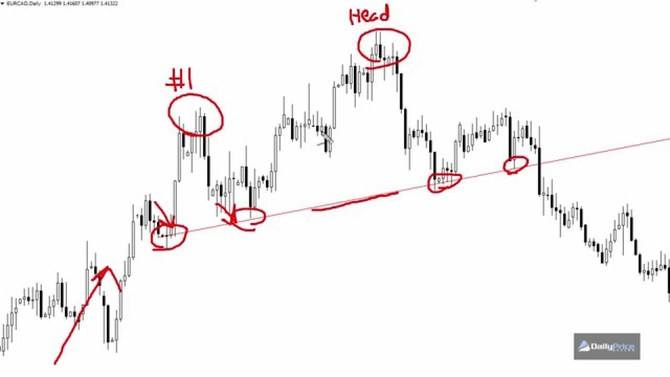 How to Trade the Head and Shoulders Pattern [2019 Update]