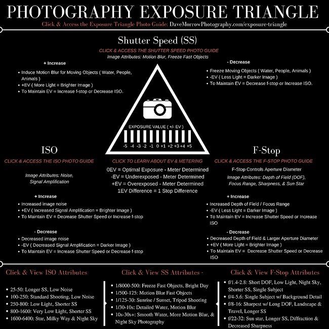 exposure triangle photography guide