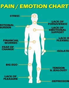 types of pain that are directly linked to emotional states also rh davidwolfe