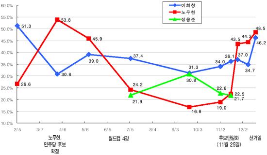 16대 대선 노무현 지지율.jpg