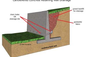 Curtain Drain Diagram