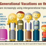 Multi Generational Vacations Rise Aaa Says