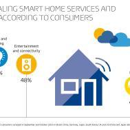 Smart Homes Dream Come True Privacy Nightmare