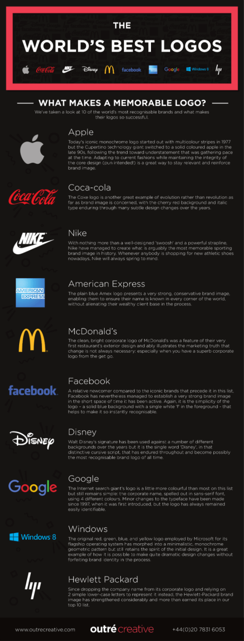 Generate a competitive advantage via animated logos. Top ten traditional logos infographic.