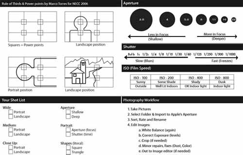 20 Digital and Manual Photography Cheat Sheet Collection
