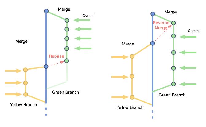 GitのRebaseによるBranchの運用 | Developers.IO