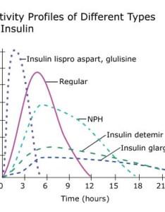 University of california san francisco also insulin and diabetes  daily rh diabetesdaily