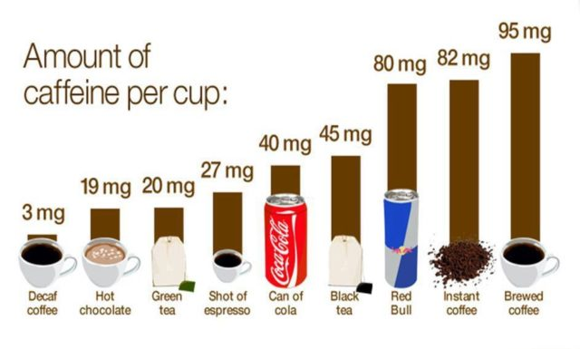 Image Result For How Many Calories In A Cup Of Coffee With Sugar