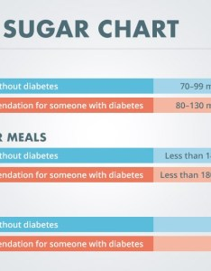 What is  normal blood sugar level also diabetes self management rh diabetesselfmanagement